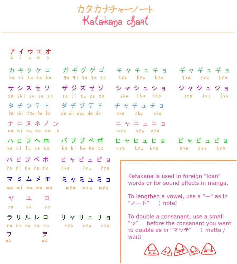 Learn Japanese Hiragana: Do What You Like: From A To Zo: Hiragana And Katakana
