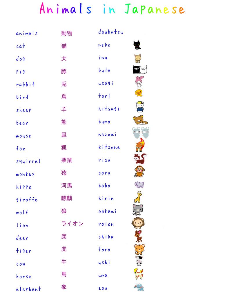 Learn Japanese: Animals by misshoneyvanity on DeviantArt