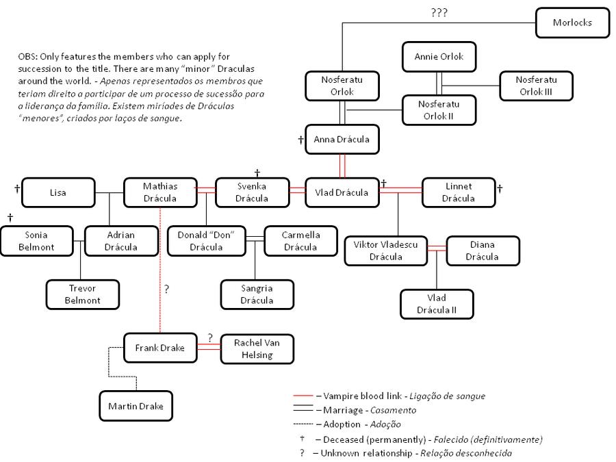 Heterosexual family tree images