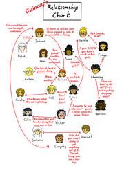 Quincey's relationship chart for VDBiF by StrixVanAllen