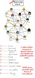 Random relationship chart for VDBiF by StrixVanAllen