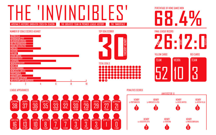 Arsenal The Invincibles By AnVeRsTeR