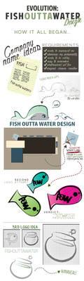 Evolution: FOW Design (Brand Identity)