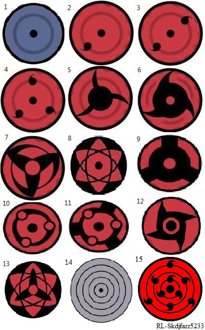 Different Types Of Sharingan By Rl Skdjfazz5233 On Deviantart