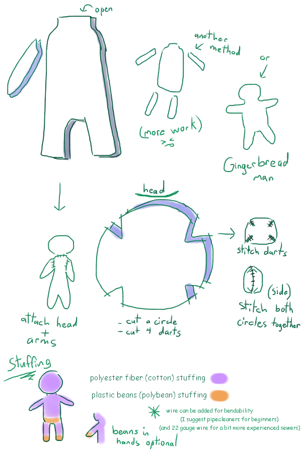 Sewing Tips 1 - human body by Fox7XD
