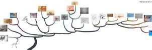 Darwintrain phylogeny by Hyrotrioskjan