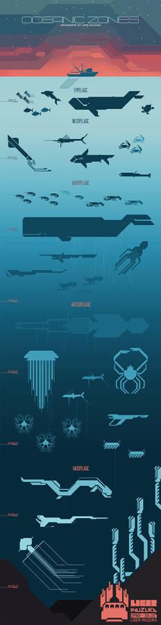 Oceanic Zones