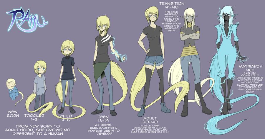 raiju life cycle by dragonmanX