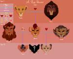 APD Family Tree: Kovu - Kiara - Akina