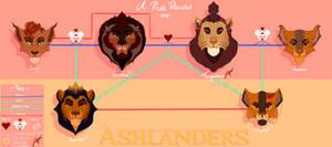 APD Family Tree: Tanglemane - Gizahari - Maira