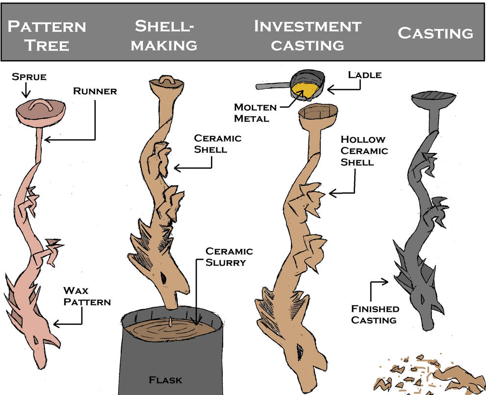 Investment casting diagram by anrisa on deviantart investment casting diagram by anrisa pooptronica