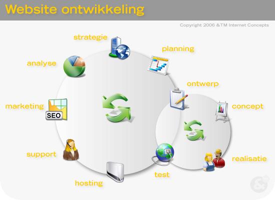 Infographic Web Development by mmiesen