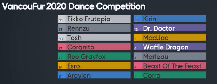 VancouFur 2020 Dance Comp Results (Judge+Audience)