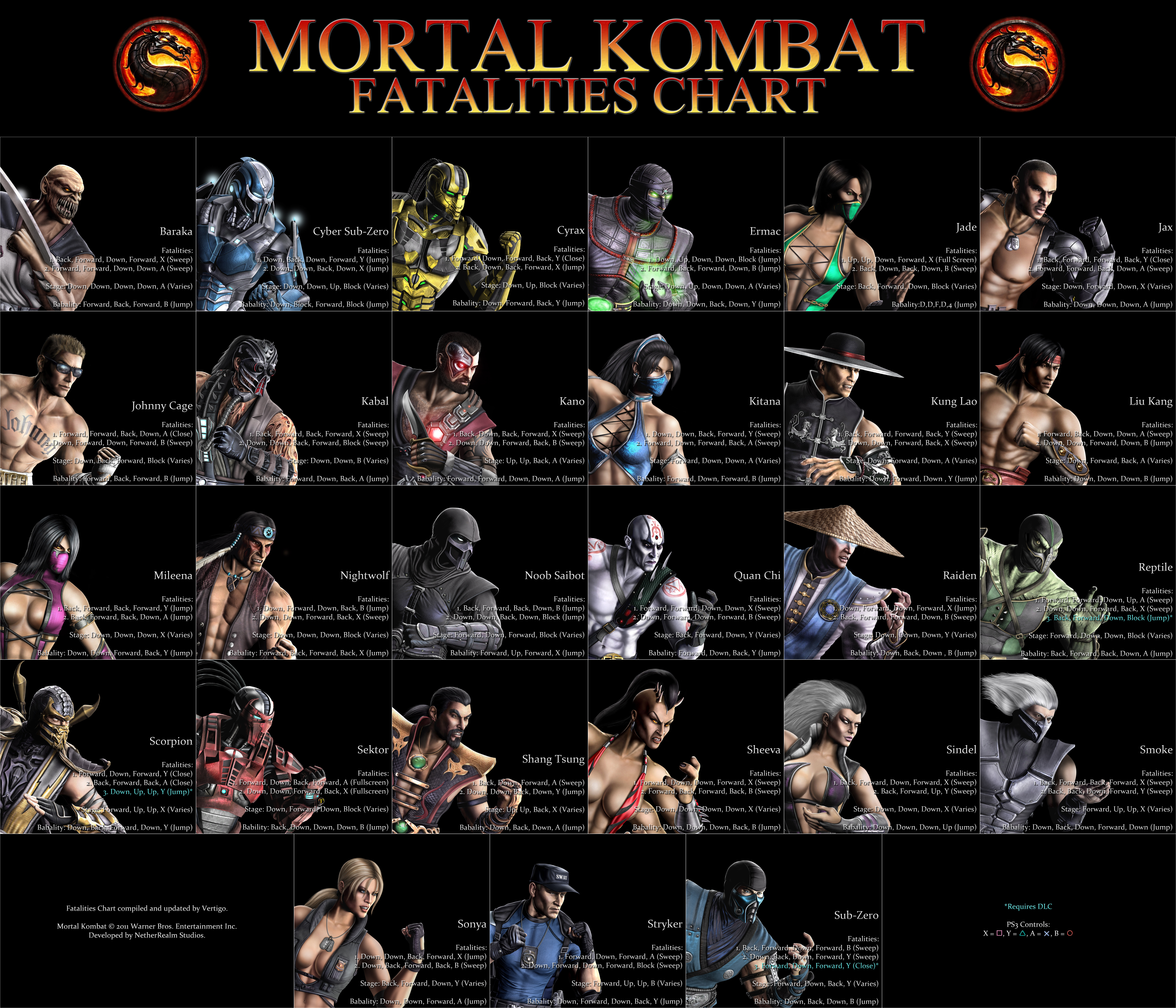 Mortal Kombat Fatalities Chart By Vertigo816 On Deviantart