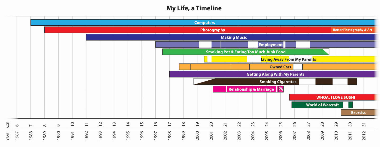 My Life in a Timeline by wrongpixel