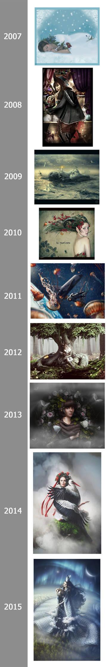 2007-2015 evolution