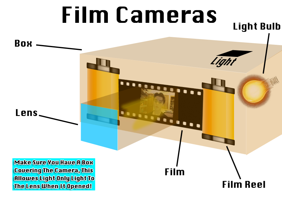 Film Camera Diagram By Thedevingreat On Deviantart