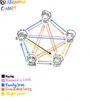 Relationship Chart by Azuneechan