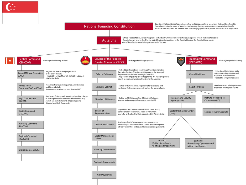 Irs government structure organization chart by target21 on deviantart irs government structure organization chart by target21 nvjuhfo Image collections