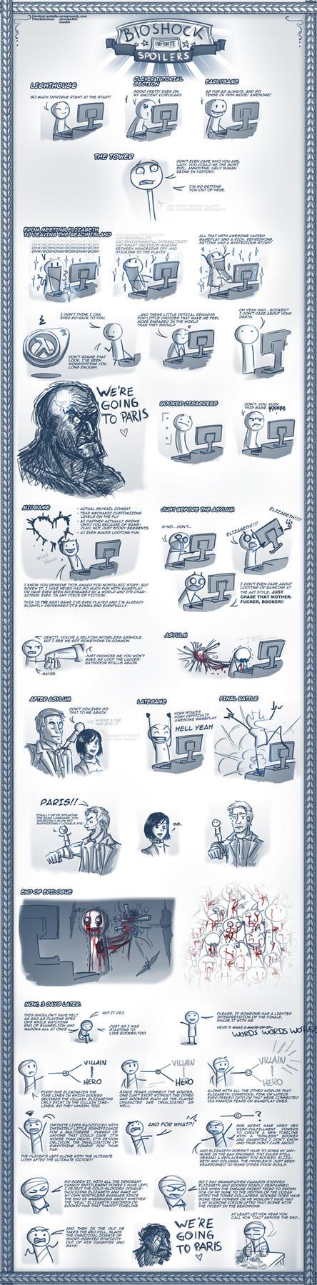 Bioshock Infinite Retrospect (SPOILERS) by MarikBentusi