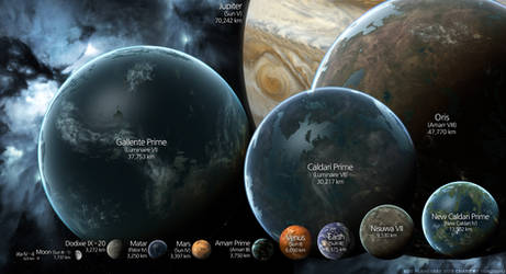 EVE Online Planet Size chart