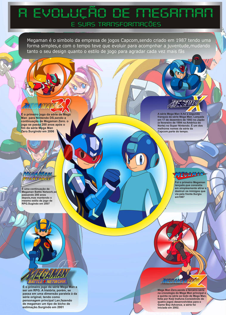 The evolution of mega man