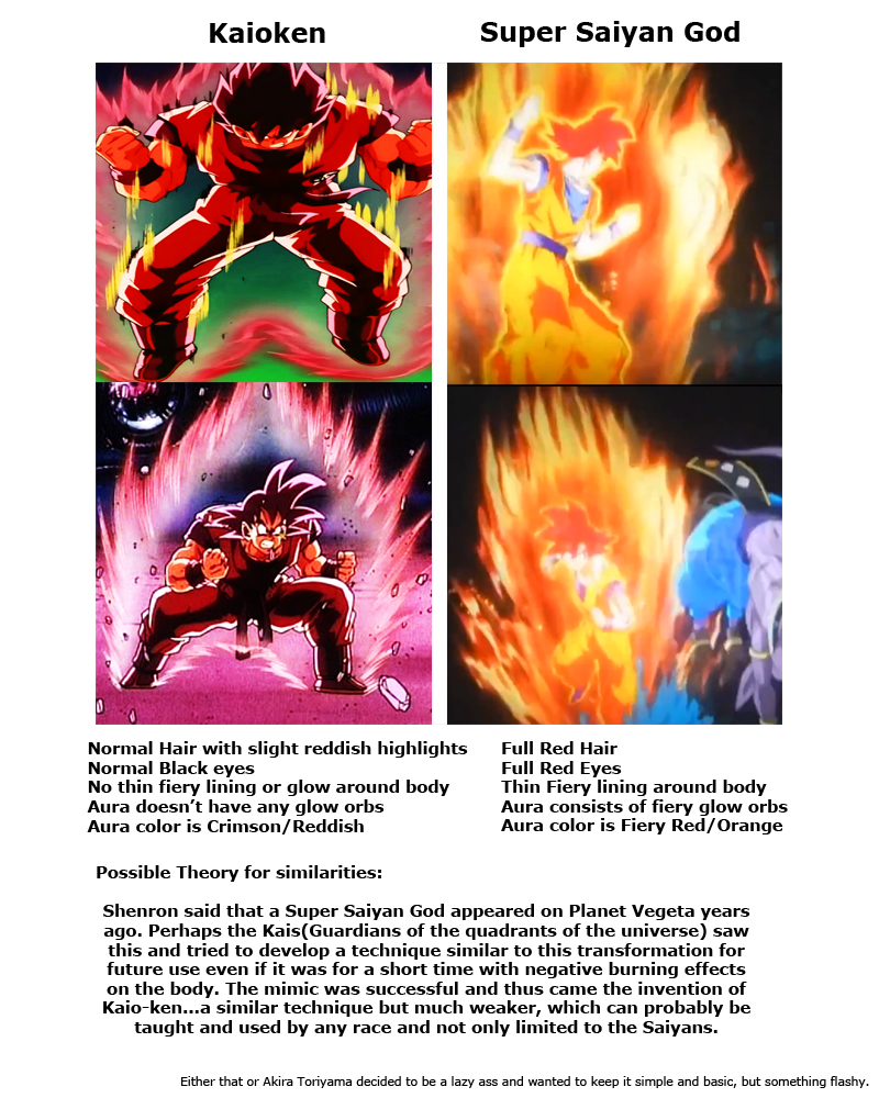 Super Saiyan God and Kaioken comparison by OriginalSuperSaiyan
