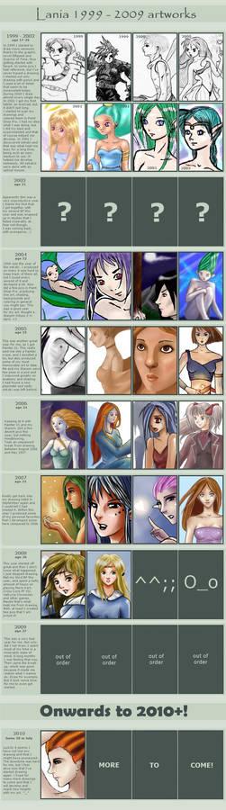 Art progress 1999-2009