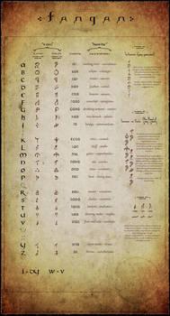 Tangan - lore language
