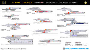 Starship Dynamics ship Comparison chart