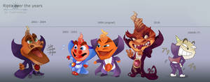 Ripto Over the Years