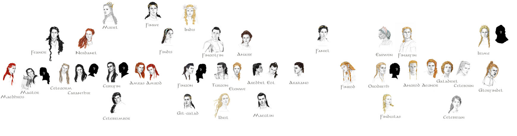 genealogy of the noldor from Finwe to great-grandc