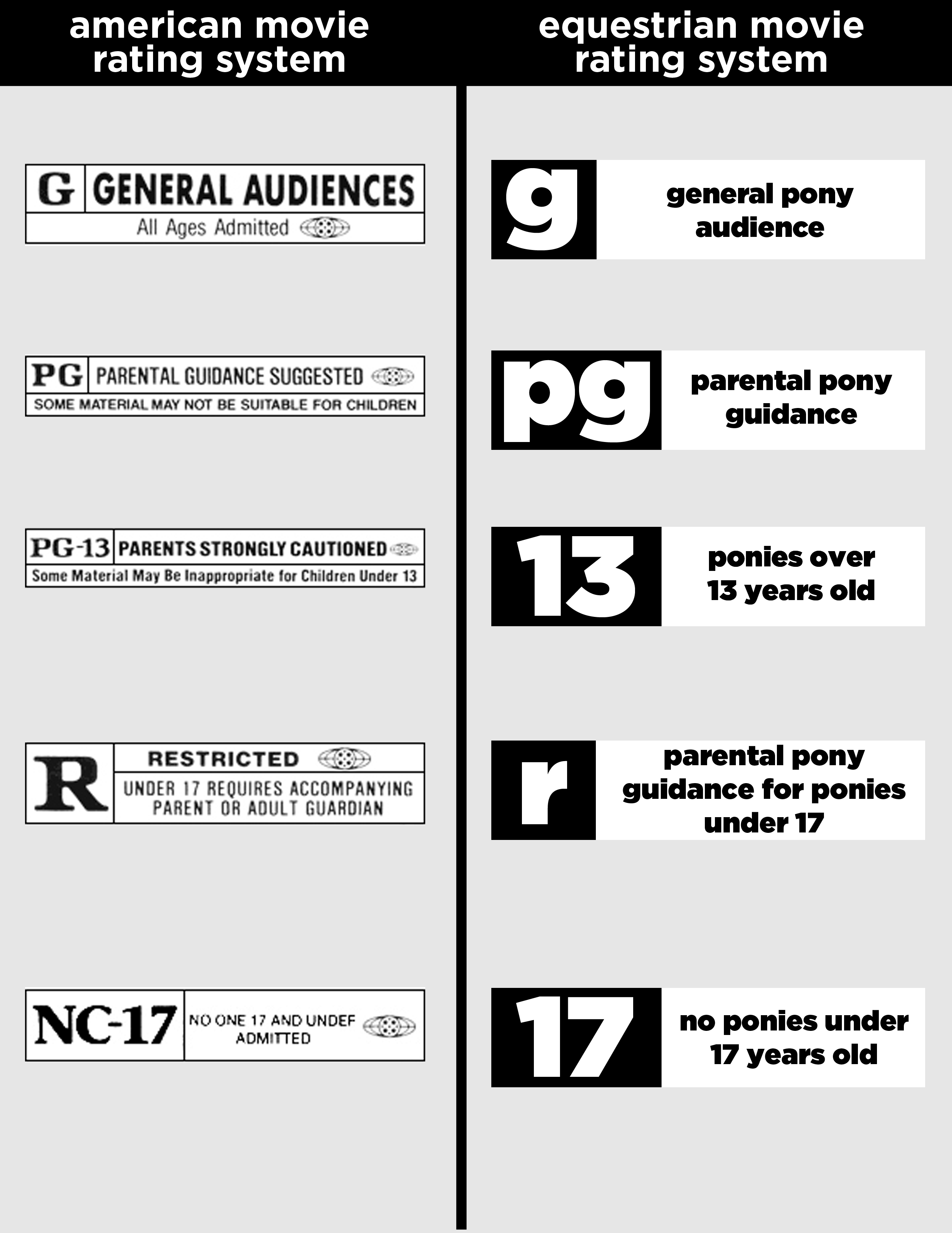Ratings of movies