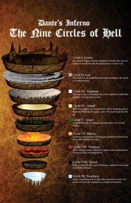 Dante's Inferno Map