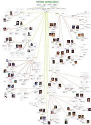 Arvore Genealogica - V2