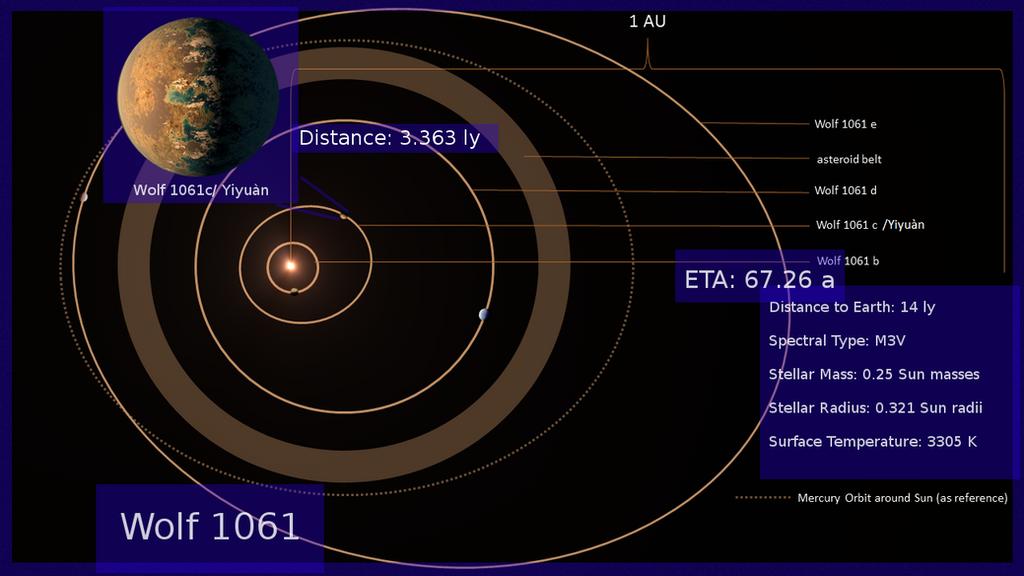 Star System Wolf 1061 by TwoS0ul