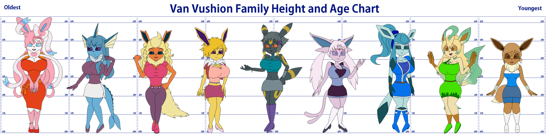 Van Vushion Family Height and Age Chart by redryan2009