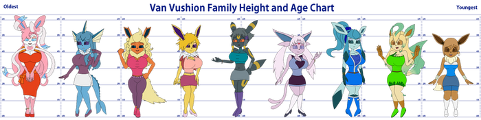 Van Vushion Family Height and Age Chart