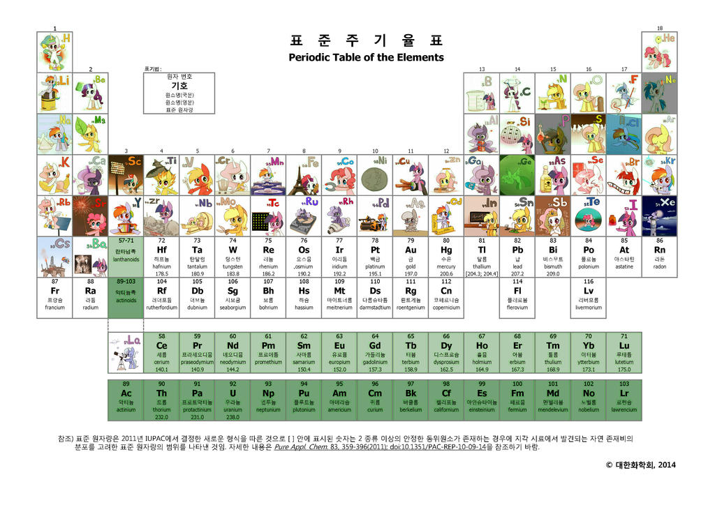 Start rare earth metals by joycall3 on deviantart periodic table of the elements kor eng 8 by joycall3 urtaz