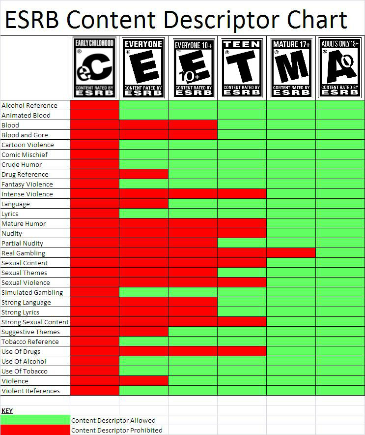 Buy Here Pay Here Md >> ESRB Content Descriptor Chart by QuantumInnovator on ...