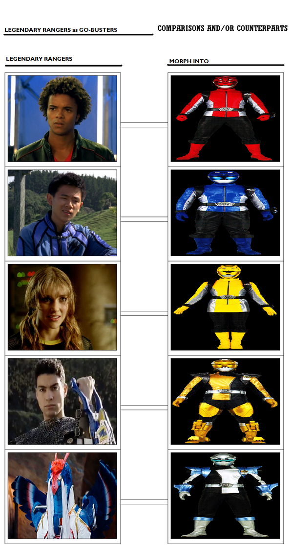 Legendary Rangers as Go-Busters by Prentis-65