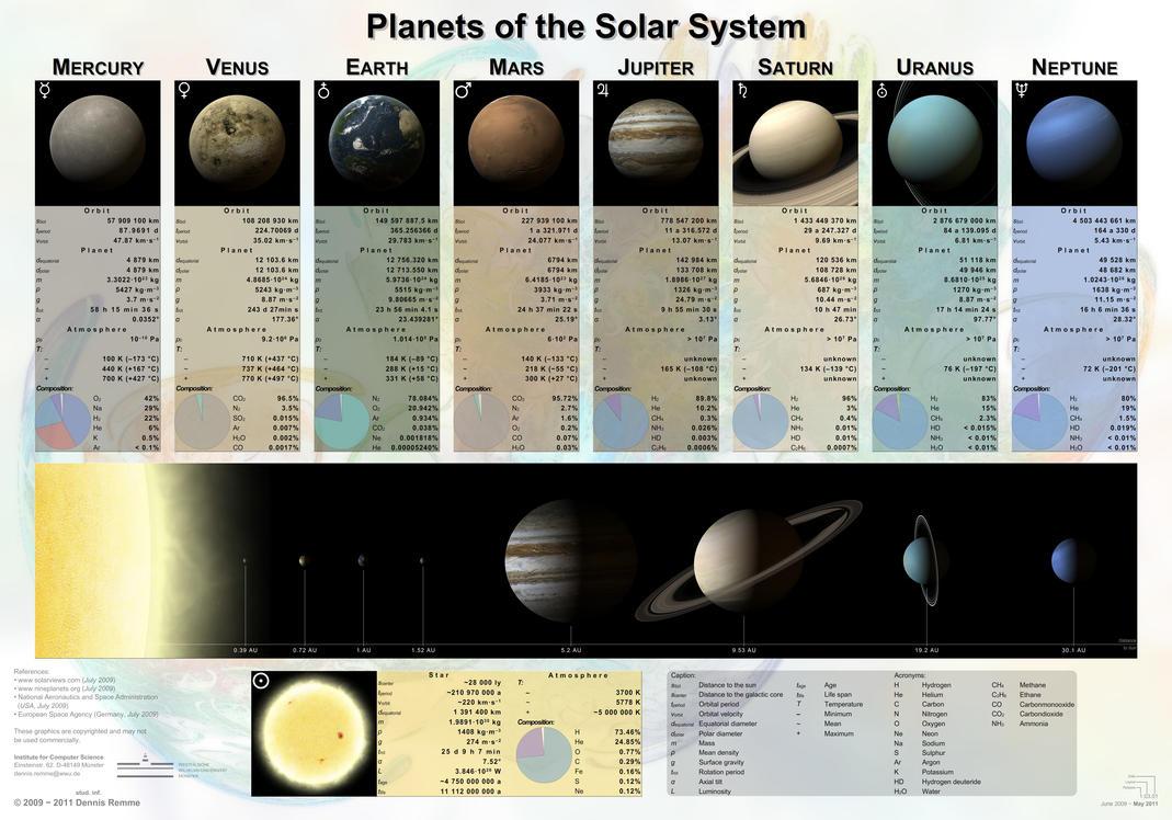 Solar System by Deso88 on deviantART