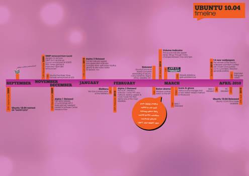 Ubuntu 10.04 Map