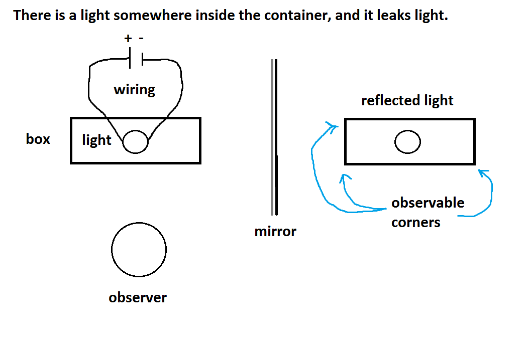 Classical Physics Doesnt Explain Mirror Reflection by Zig-zag-zug