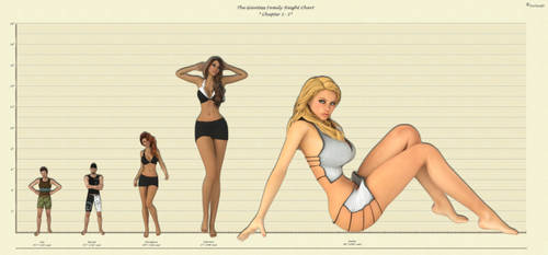 Giantess Family Height Chart Chapter 1-2 by FaTerKCX