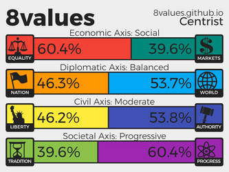 My 8 Values Results by megapirate675