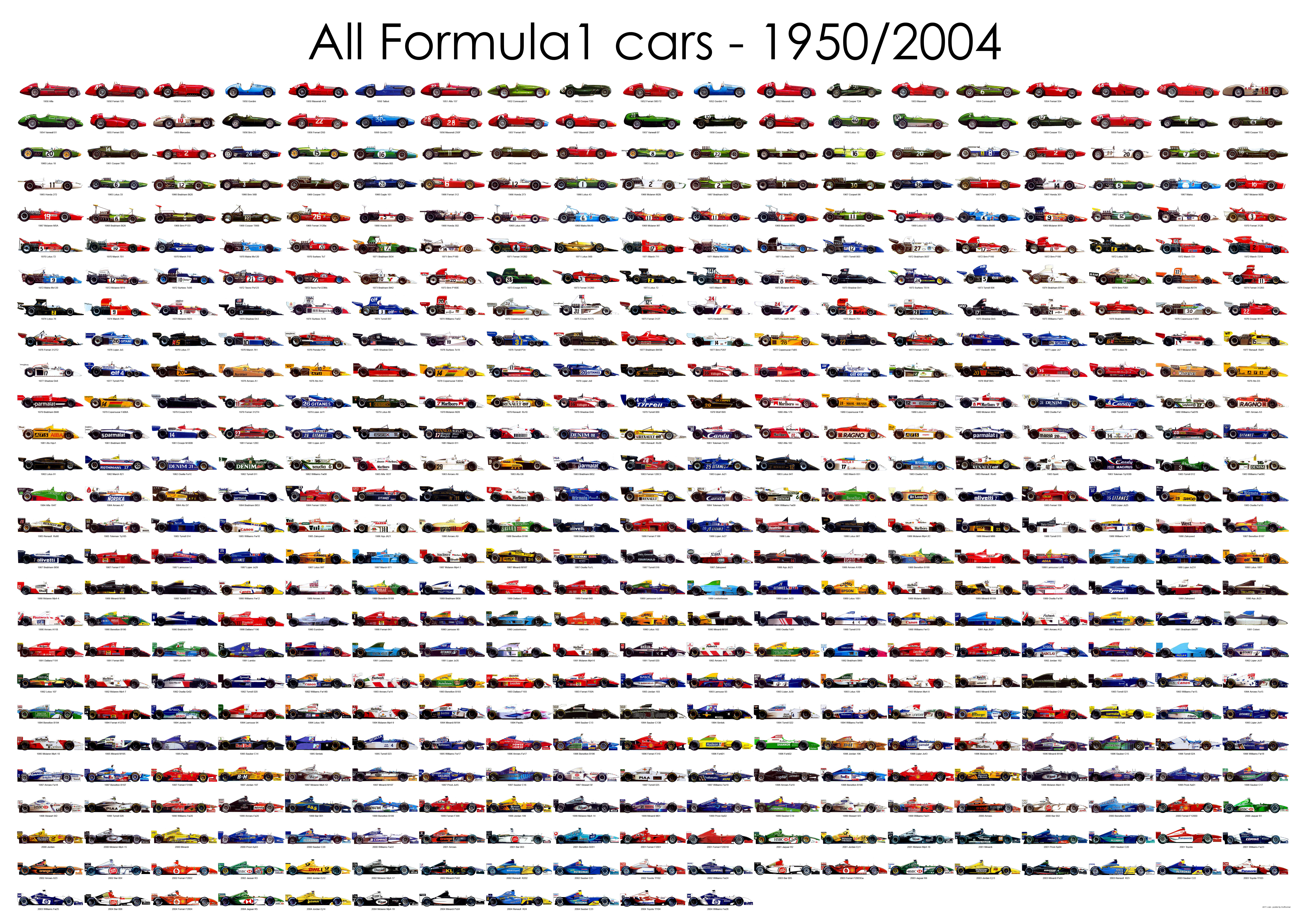Poster For D L All F1 Cars 1950 2004 Pelican Parts