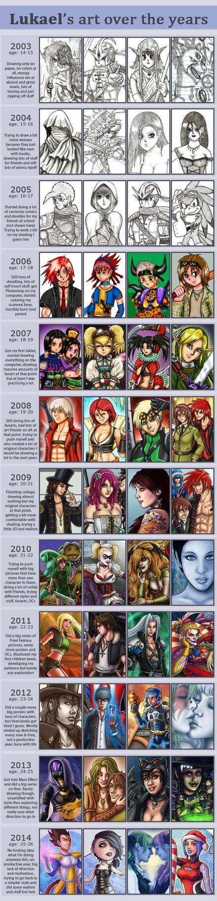 Improvement meme (updated) by Lukael-Art