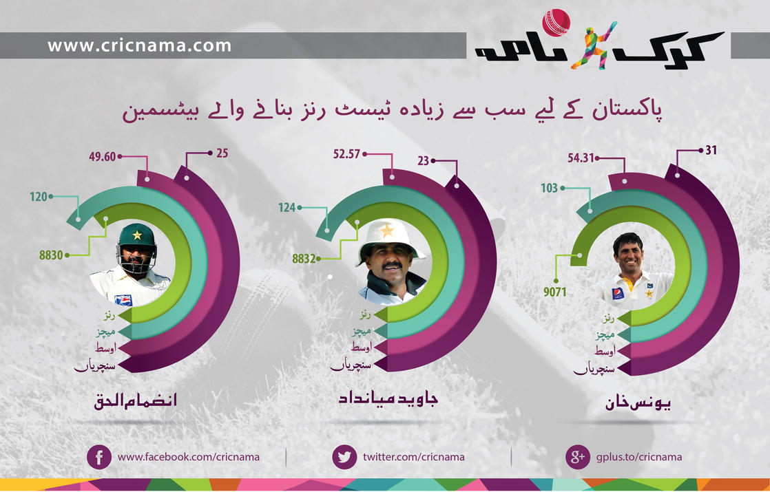 Infographic for cricnama by syedmaaz