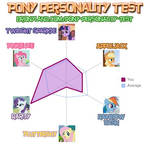 Pony Personality Test Results- RARITY?!